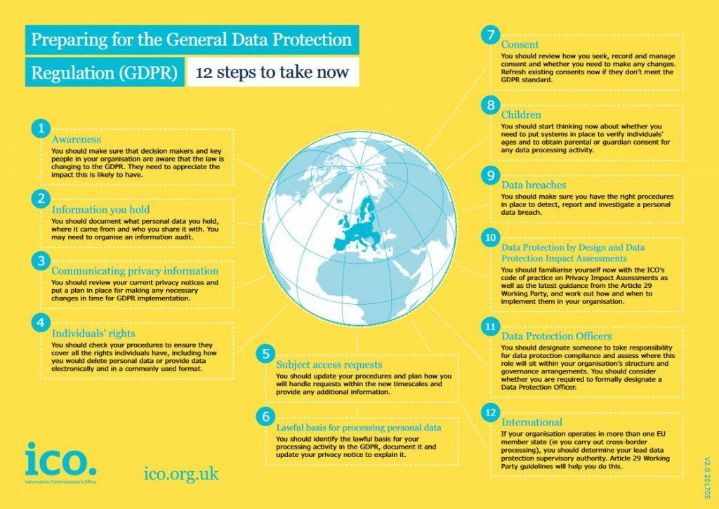Step 10 - Data Protection by Design and Data Protection Impact  Assessments