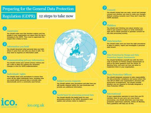 Step 11 - Data Protection Officers