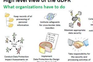 GDPR - High Level View