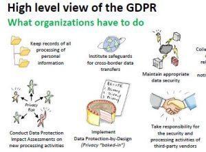 GDPR - High Level View