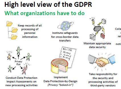 GDPR – High Level View